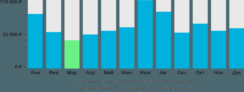 Динамика стоимости авиабилетов в Морони по месяцам