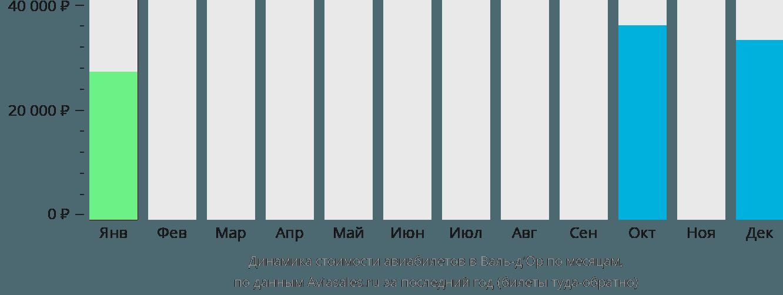 Динамика стоимости авиабилетов в Валь-д'Ор по месяцам