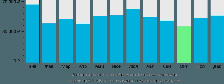 Динамика стоимости авиабилетов в Ванкувер по месяцам