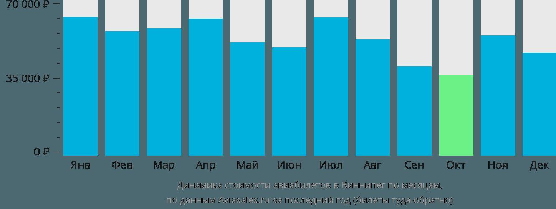 Динамика стоимости авиабилетов в Виннипег по месяцам