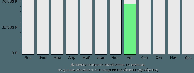 Динамика стоимости авиабилетов Делайн по месяцам