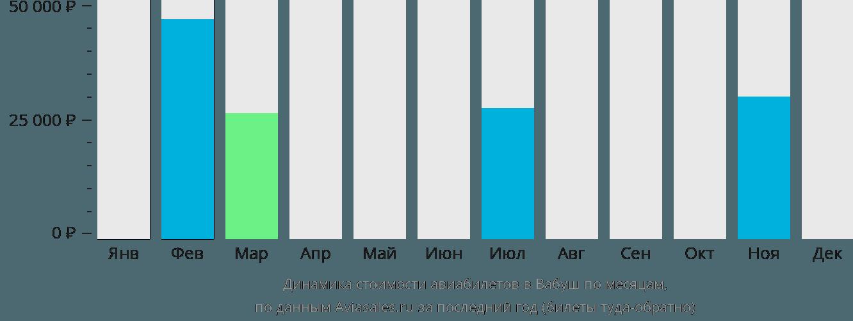 Динамика стоимости авиабилетов в Вабуш по месяцам