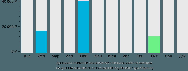Динамика стоимости авиабилетов в Уильямс Лейк по месяцам