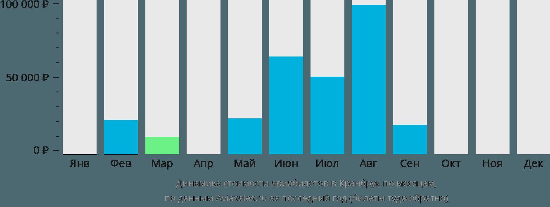 Динамика стоимости авиабилетов Крэнбрук по месяцам