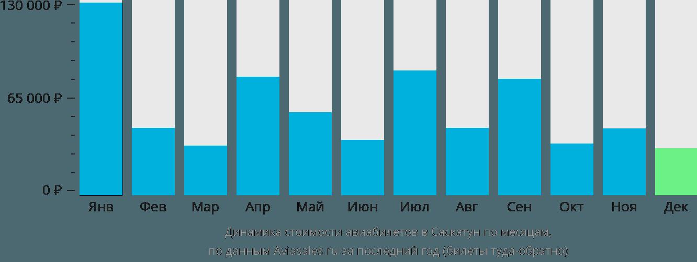 Динамика стоимости авиабилетов в Саскатун по месяцам
