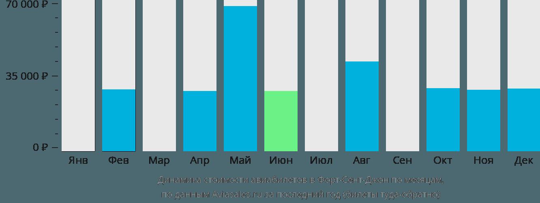 Динамика стоимости авиабилетов Форт Сейнт Джон по месяцам