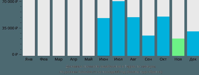 Динамика стоимости авиабилетов в Террас по месяцам