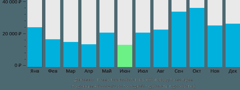 Динамика стоимости авиабилетов в Абботсфорд по месяцам