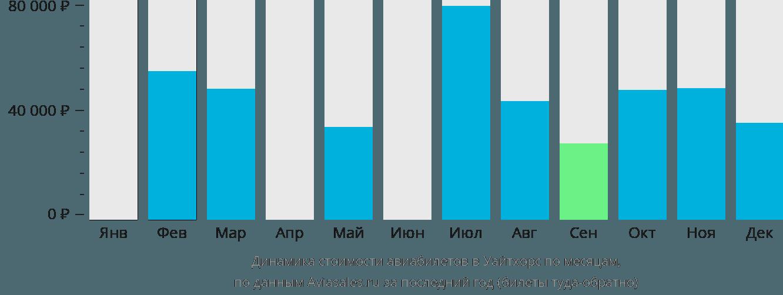 Динамика стоимости авиабилетов в Уайтхорс по месяцам