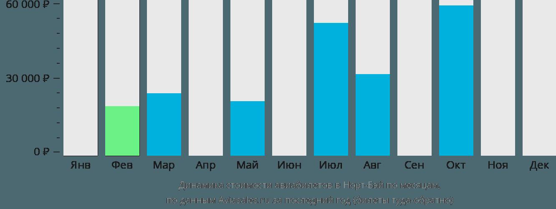 Динамика стоимости авиабилетов в Норт-Бей по месяцам