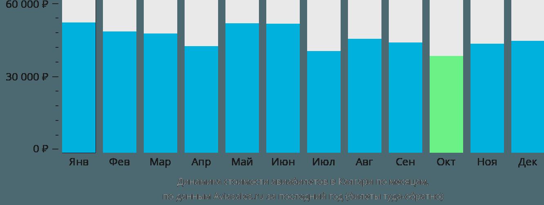 Динамика стоимости авиабилетов в Калгари по месяцам