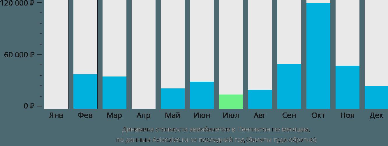 Динамика стоимости авиабилетов в Пентиктон по месяцам