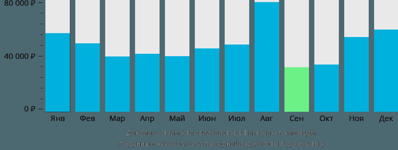Динамика стоимости авиабилетов в Викторию по месяцам