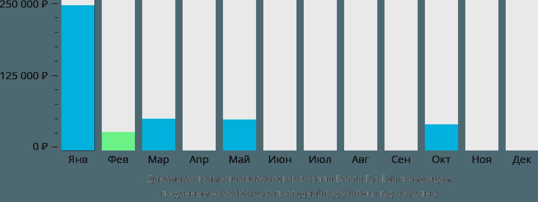 Динамика стоимости авиабилетов Хаппи Валли-Гуз Бэй по месяцам