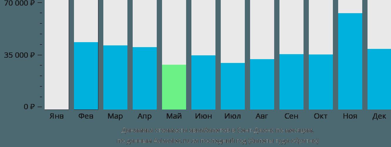 Динамика стоимости авиабилетов в Сент-Джонс по месяцам