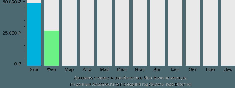 Динамика стоимости авиабилетов Мон-Жоли по месяцам
