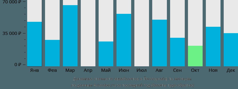 Динамика стоимости авиабилетов в Йеллоунайф по месяцам