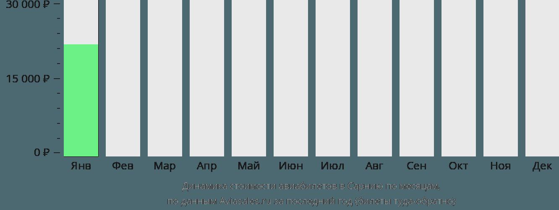 Динамика стоимости авиабилетов Сарния по месяцам