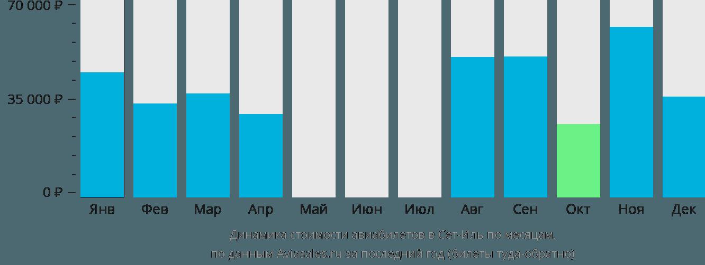 Динамика стоимости авиабилетов в Сет-Иль по месяцам
