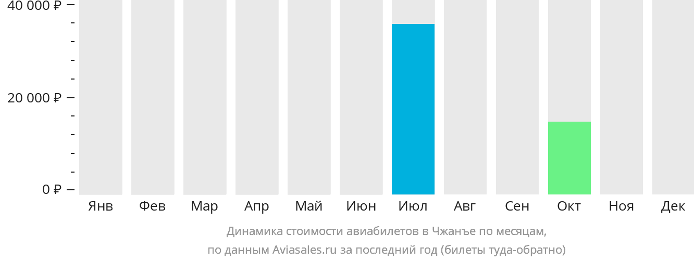 Динамика стоимости авиабилетов в Чжанъе по месяцам