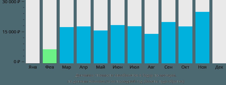 Динамика стоимости авиабилетов в Задар по месяцам