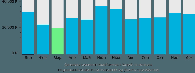 Динамика стоимости авиабилетов в Загреб по месяцам