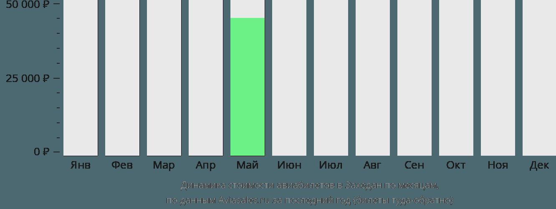 Динамика стоимости авиабилетов в Захедан по месяцам