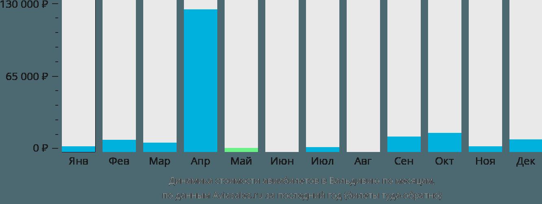 Динамика стоимости авиабилетов в Вальдивию по месяцам