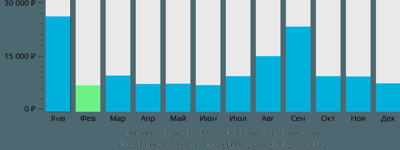 Динамика стоимости авиабилетов в Замбоангу по месяцам