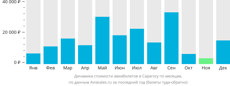 Динамика стоимости авиабилетов в Сарагосу по месяцам