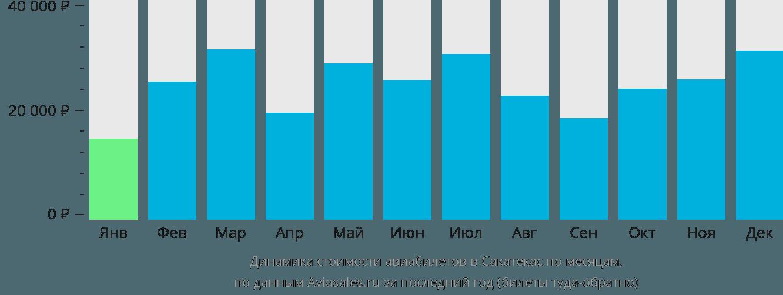Динамика стоимости авиабилетов в Сакатекас по месяцам