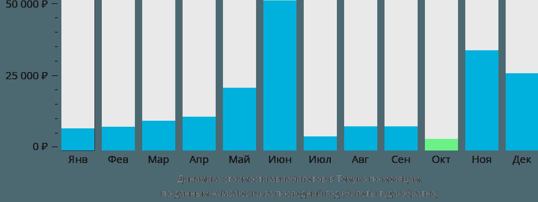 Динамика стоимости авиабилетов Темуко по месяцам