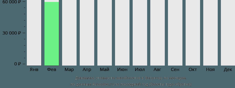 Динамика стоимости авиабилетов в Зигунчор по месяцам