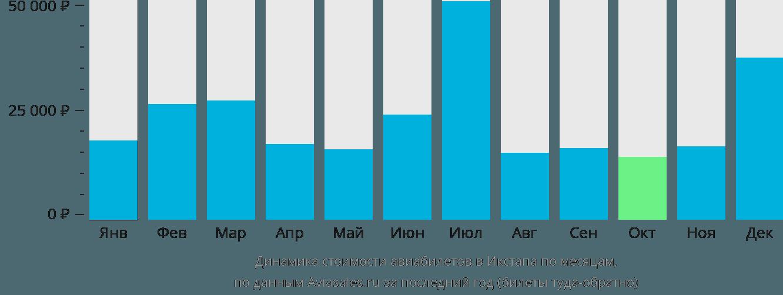 Динамика стоимости авиабилетов в Икстапа по месяцам