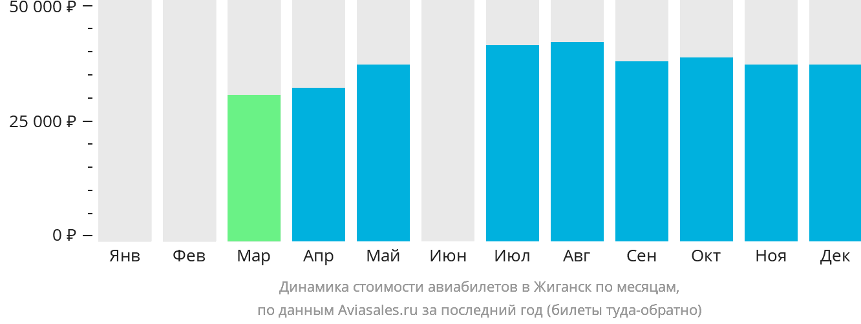Динамика стоимости авиабилетов в Жиганск по месяцам