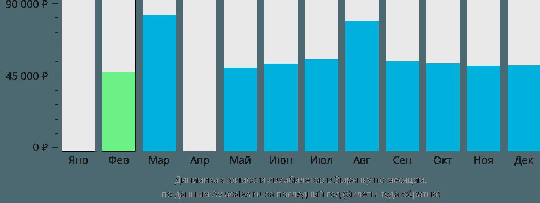 Динамика стоимости авиабилетов Зырянка по месяцам