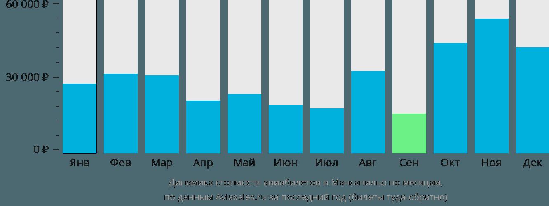Динамика стоимости авиабилетов в Мансанильо по месяцам