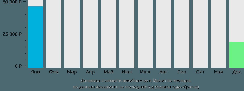 Динамика стоимости авиабилетов Массет по месяцам
