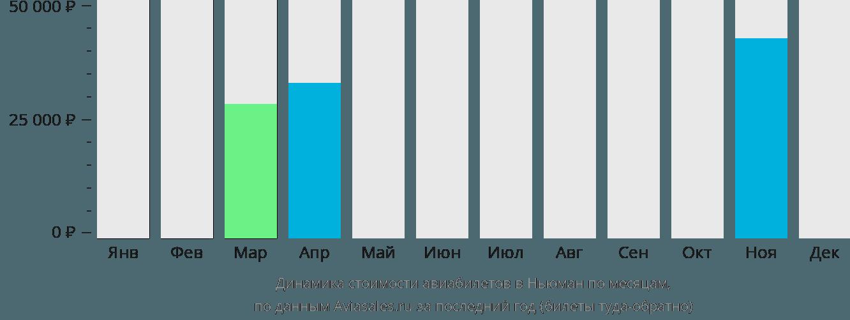Динамика стоимости авиабилетов в Ньюман по месяцам