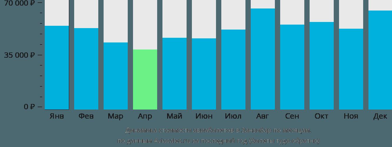 Динамика стоимости авиабилетов в Занзибар по месяцам