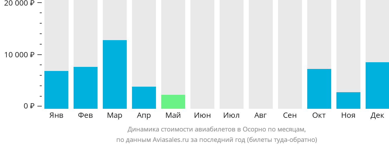 Динамика стоимости авиабилетов в Осорно по месяцам