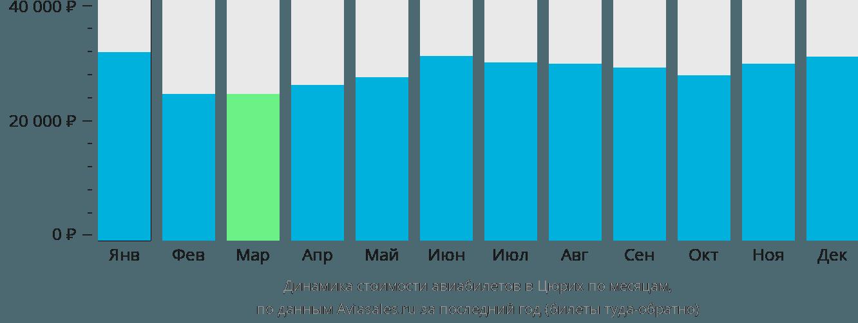 Динамика стоимости авиабилетов в Цюрих по месяцам
