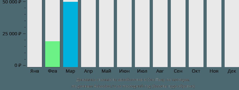 Динамика стоимости авиабилетов в Реюньон по месяцам