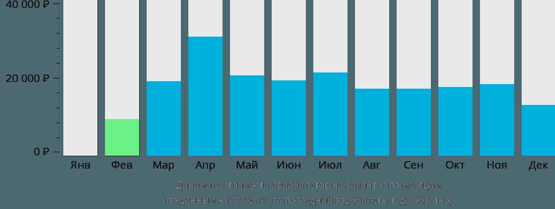 Динамика стоимости авиабилетов на Закинтос по месяцам