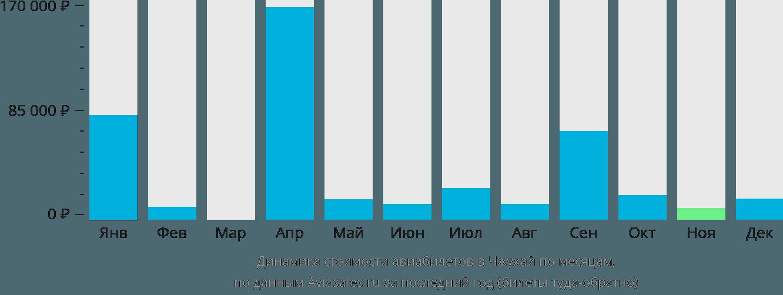 Динамика стоимости авиабилетов в Чжухай по месяцам