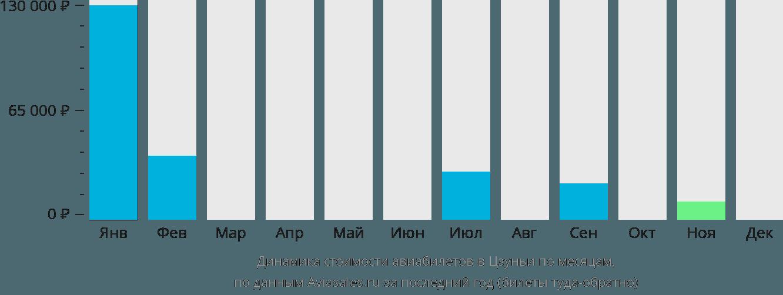 Динамика стоимости авиабилетов в Цзуньи по месяцам