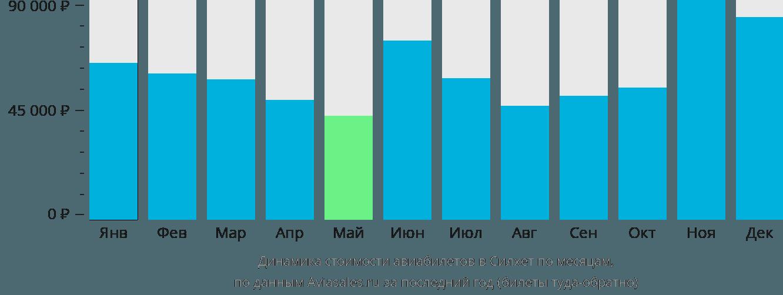 Динамика стоимости авиабилетов в Силхет по месяцам