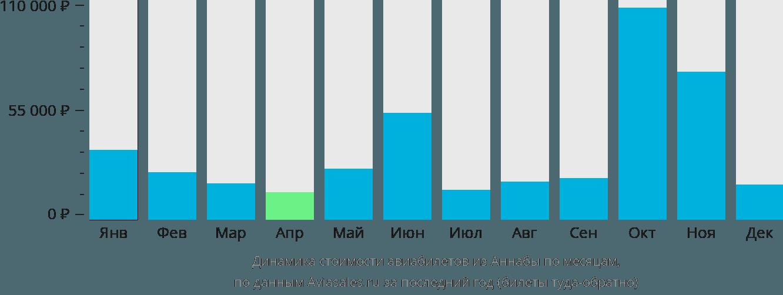 Динамика стоимости авиабилетов из Аннабы по месяцам
