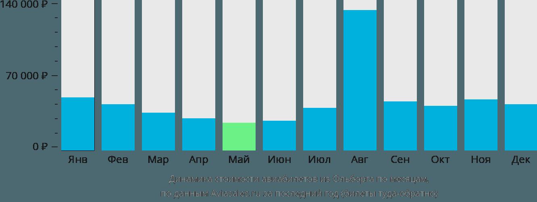 Динамика стоимости авиабилетов из Ольборга по месяцам