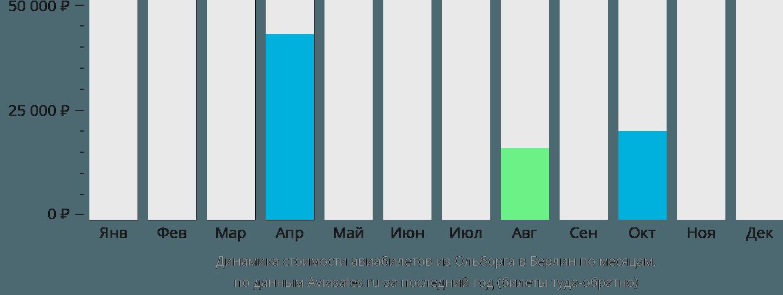 Динамика стоимости авиабилетов из Ольборга в Берлин по месяцам